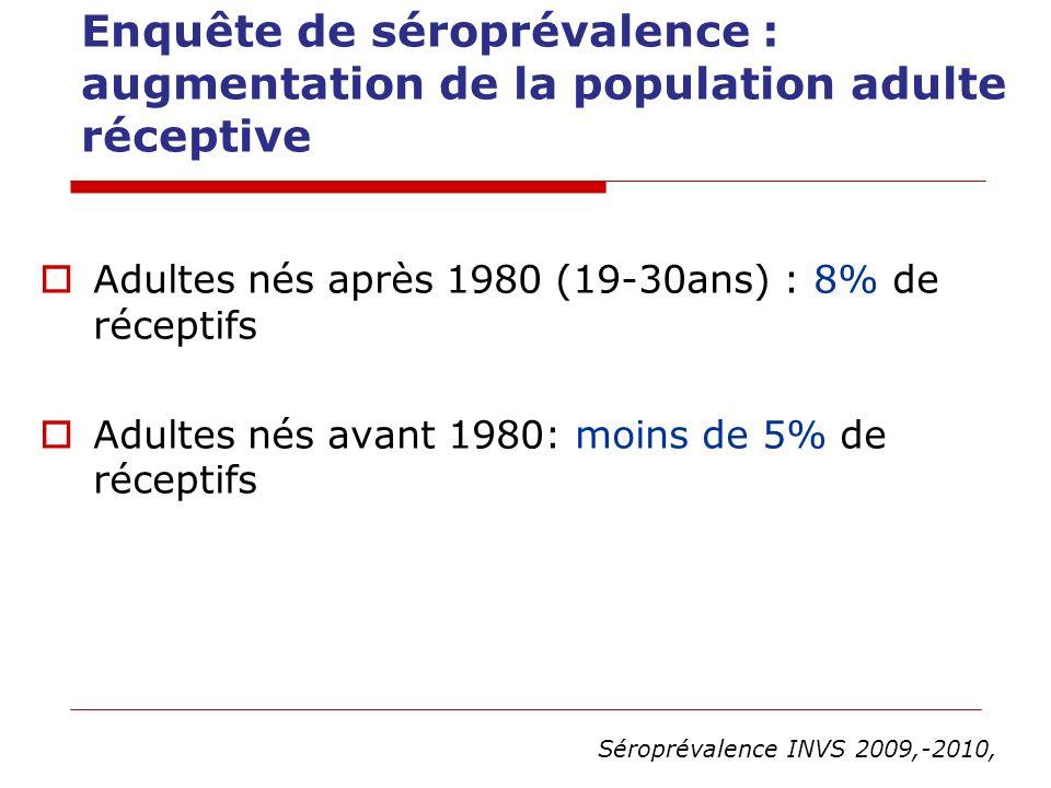 Enquête de séroprévalence : augmentation de la population adulte réceptive