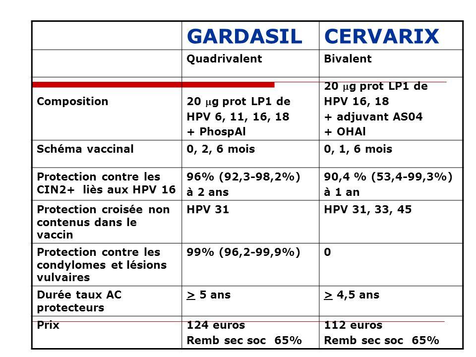 GARDASIL CERVARIX Quadrivalent Bivalent Composition 20 mg prot LP1 de