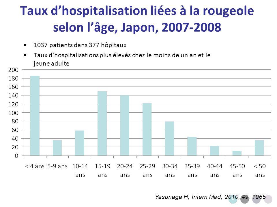 Taux d'hospitalisation liées à la rougeole selon l'âge, Japon, 2007-2008