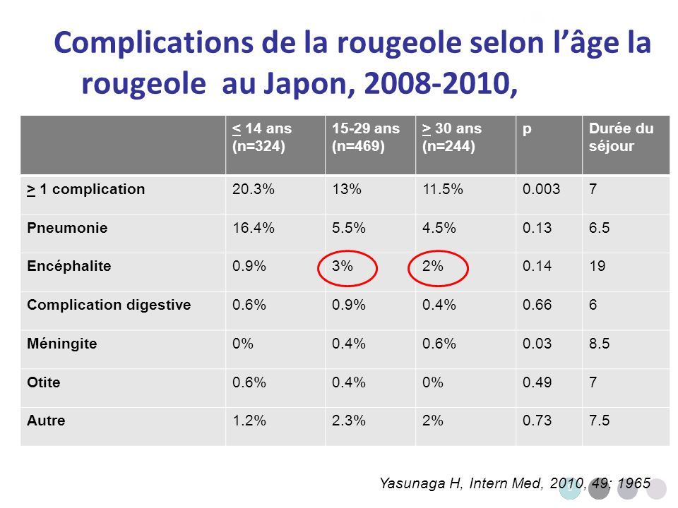 Complications de la rougeole selon l'âge la rougeole au Japon, 2008-2010, 2007-2008