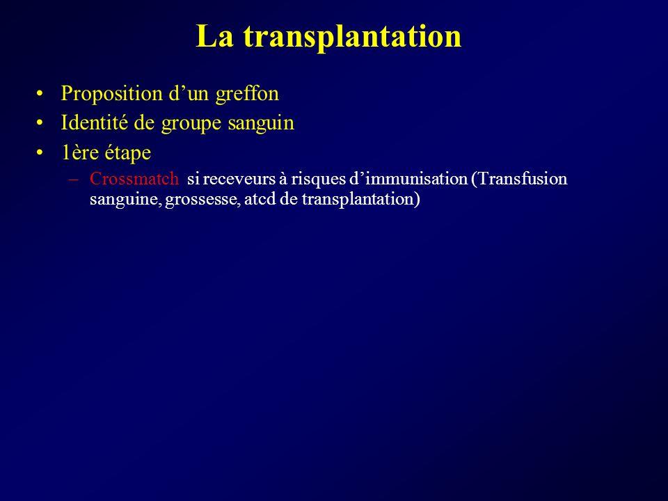La transplantation Proposition d'un greffon Identité de groupe sanguin