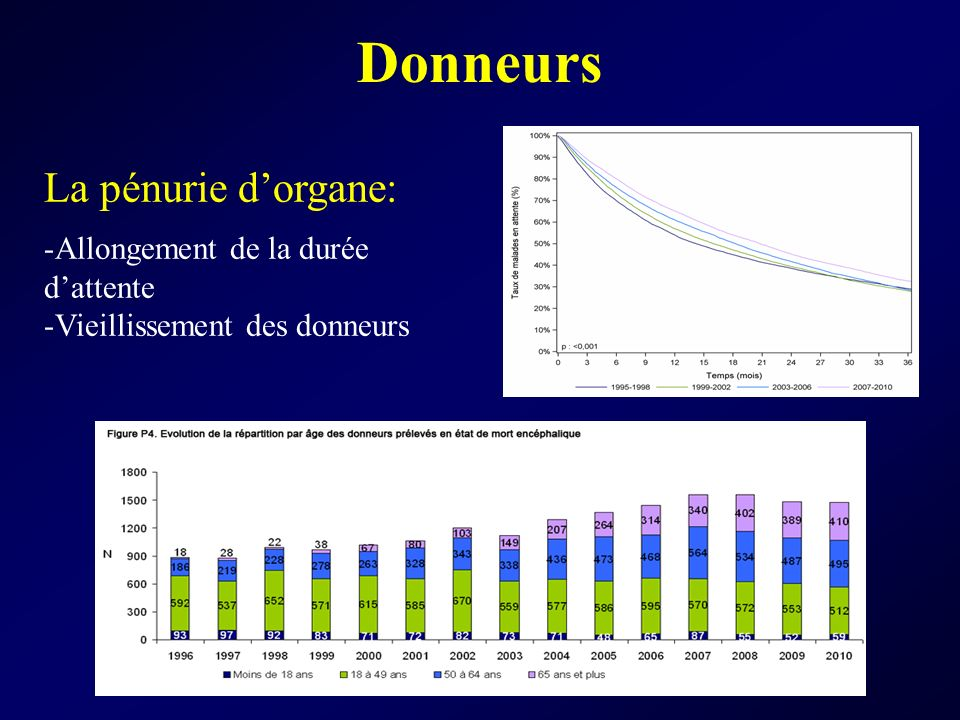 Donneurs La pénurie d'organe: Allongement de la durée d'attente