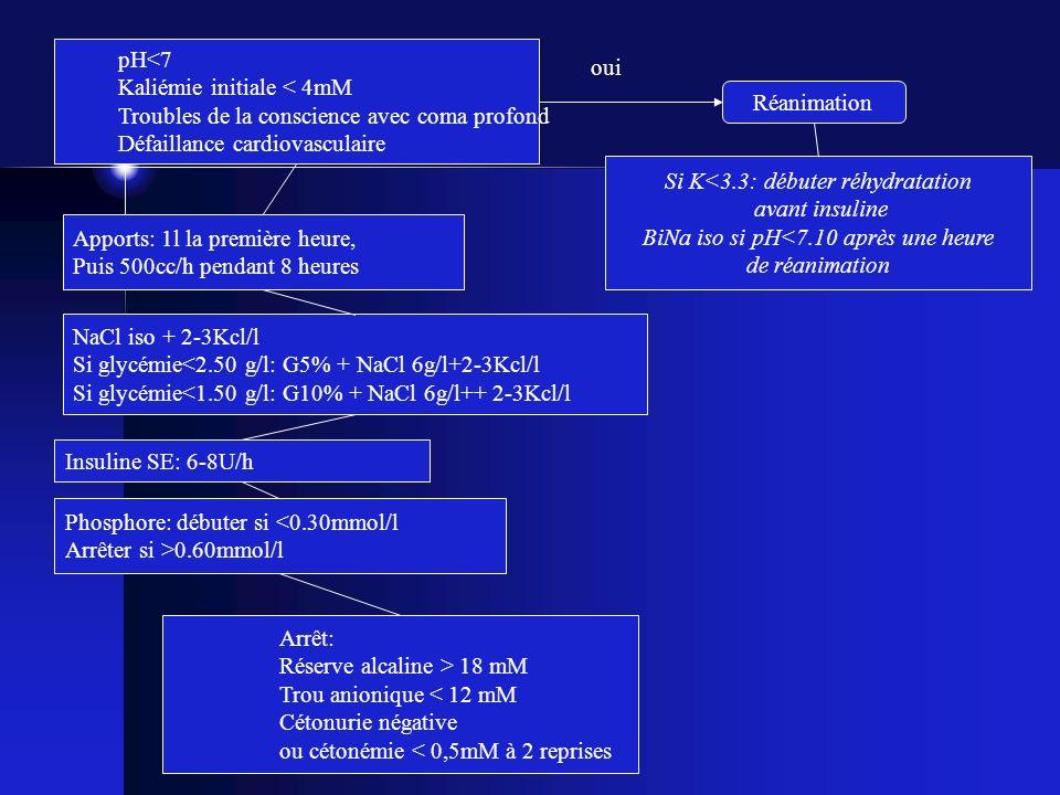 Kaliémie initiale < 4mM Troubles de la conscience avec coma profond