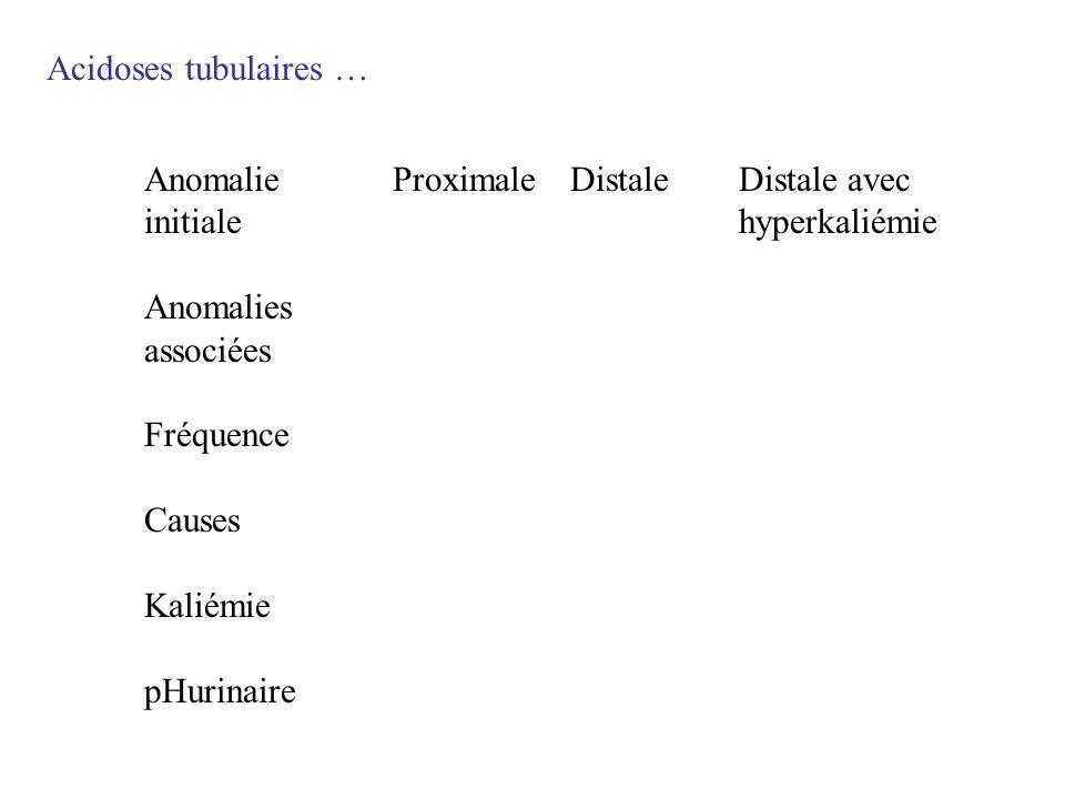 Acidoses tubulaires … Anomalie initiale. Anomalies associées. Fréquence. Causes. Kaliémie. pHurinaire.