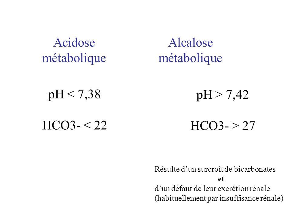 Acidose métabolique Alcalose métabolique pH < 7,38 HCO3- < 22