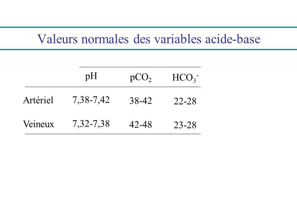 Valeurs normales des variables acide-base