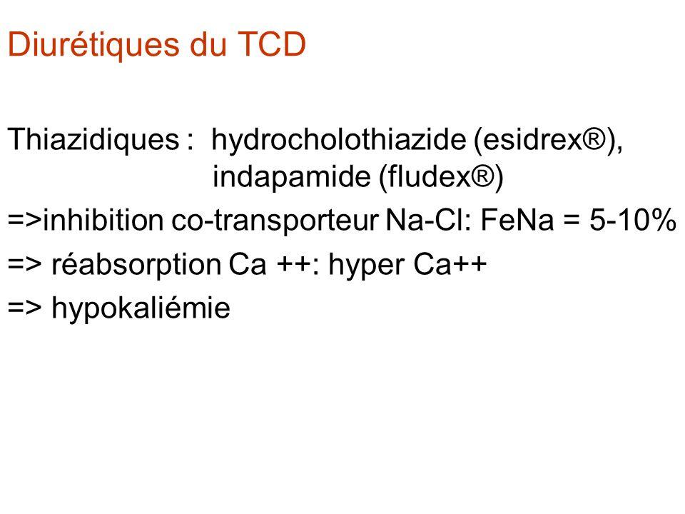 Diurétiques du TCD Thiazidiques : hydrocholothiazide (esidrex®), indapamide (fludex®) =>inhibition co-transporteur Na-Cl: FeNa = 5-10%
