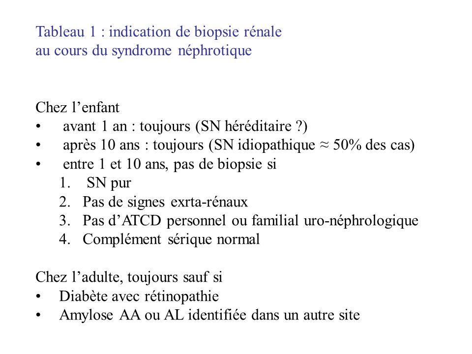 Tableau 1 : indication de biopsie rénale