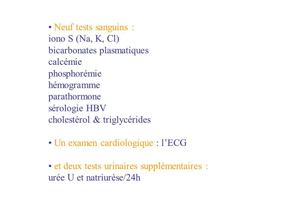 Neuf tests sanguins : iono S (Na, K, Cl) bicarbonates plasmatiques. calcémie. phosphorémie. hémogramme.