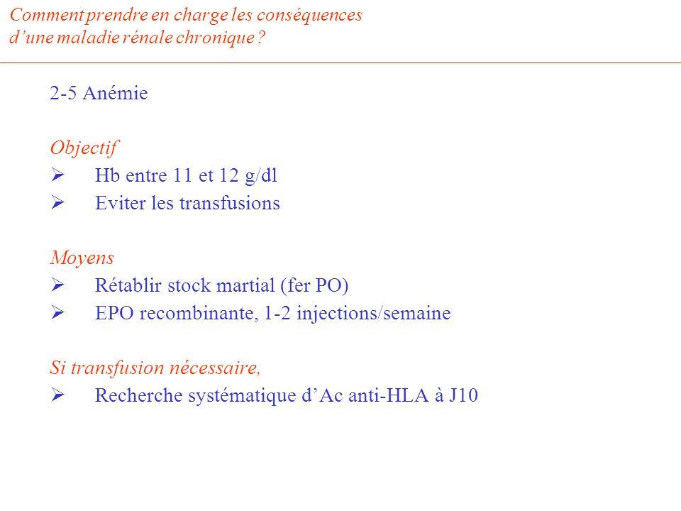 Eviter les transfusions Moyens Rétablir stock martial (fer PO)