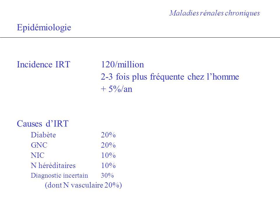 Incidence IRT 120/million 2-3 fois plus fréquente chez l'homme + 5%/an