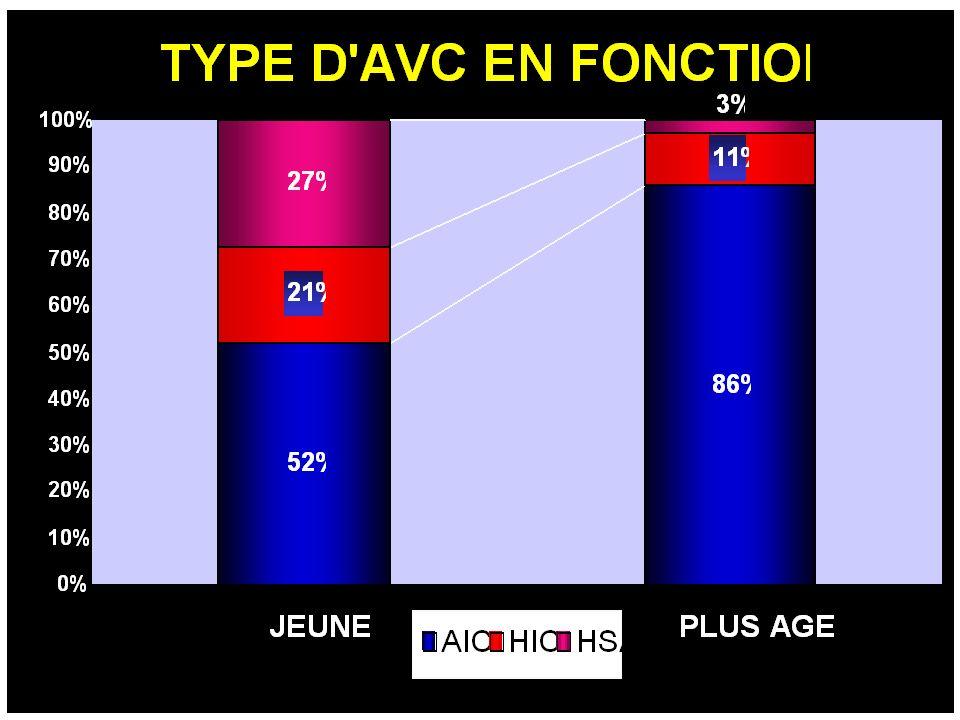 La répartition des différents types d'AVC n'est pas la même avant 45 ans. Les accidents hémorragiques dans cette tranche d'âge étant presque aussi fréquents que les infarctus cérébraux .