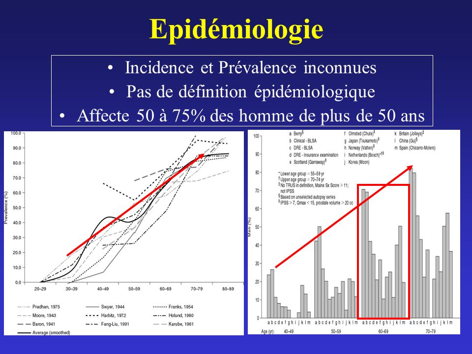 Epidémiologie Incidence et Prévalence inconnues