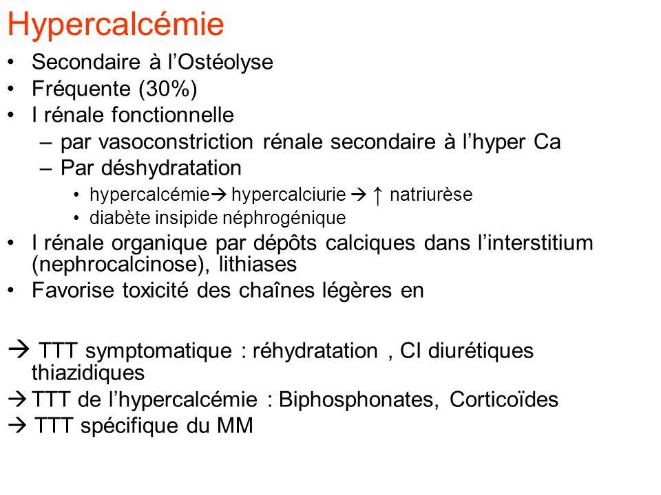 Hypercalcémie Secondaire à l'Ostéolyse. Fréquente (30%) I rénale fonctionnelle. par vasoconstriction rénale secondaire à l'hyper Ca.