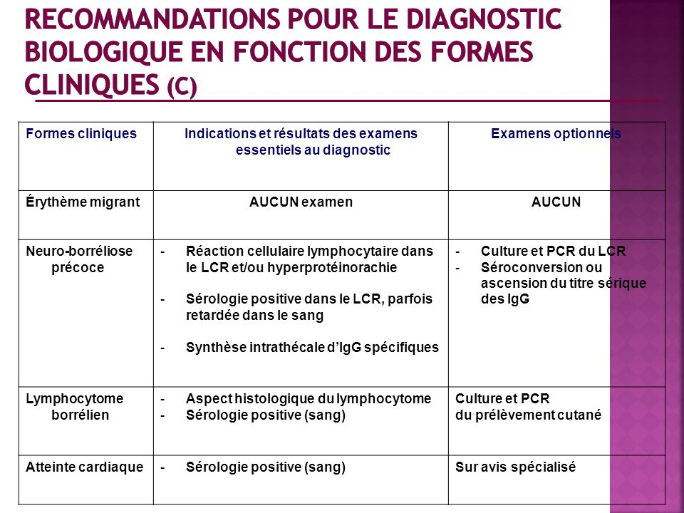 Indications et résultats des examens essentiels au diagnostic