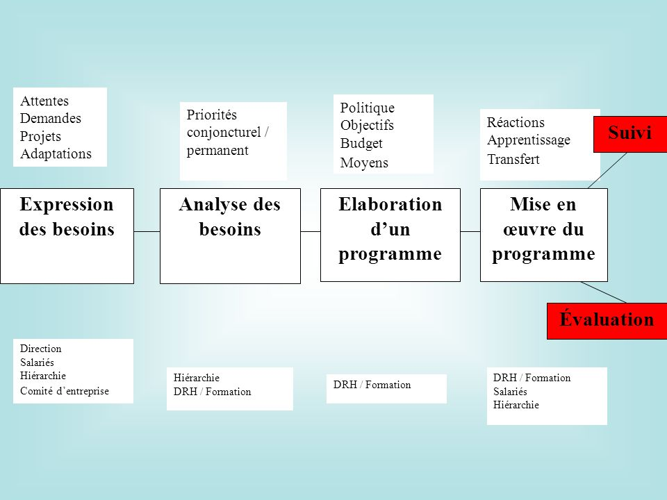 Expression des besoins Elaboration d'un programme Analyse des besoins