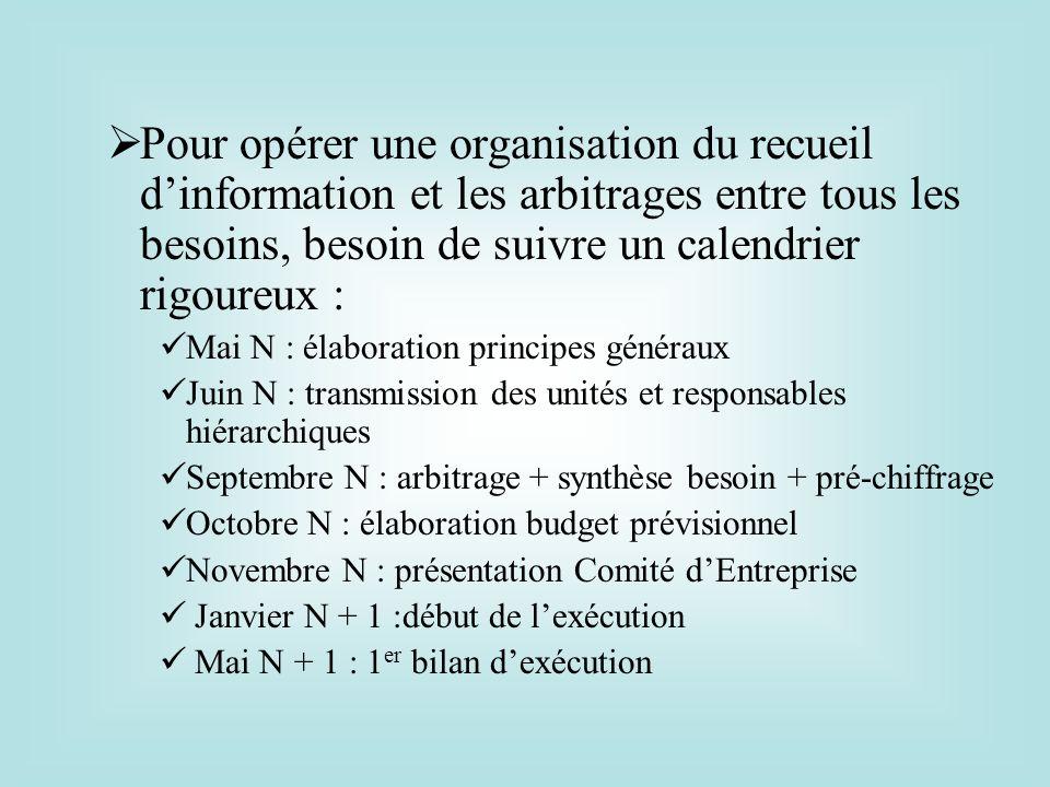 Pour opérer une organisation du recueil d'information et les arbitrages entre tous les besoins, besoin de suivre un calendrier rigoureux :