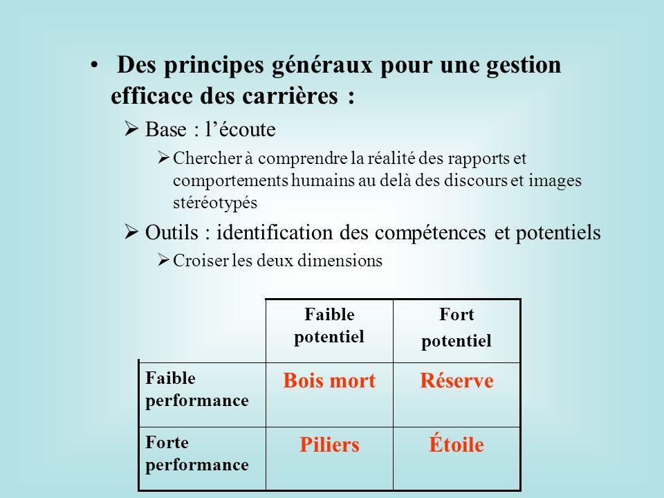 Des principes généraux pour une gestion efficace des carrières :