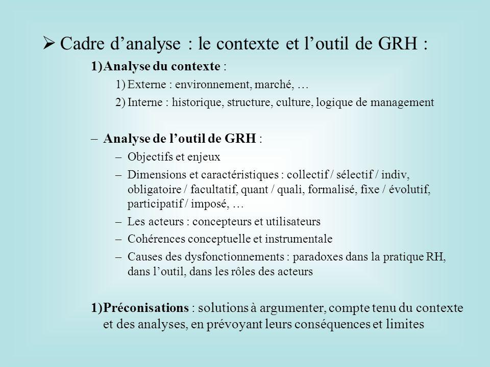 Cadre d'analyse : le contexte et l'outil de GRH :