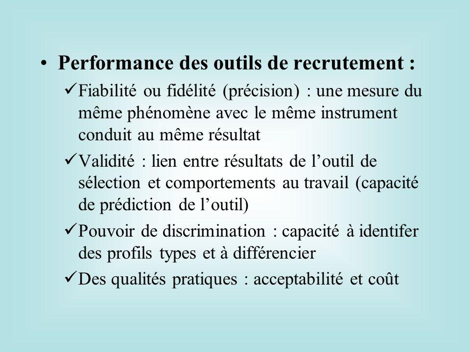 Performance des outils de recrutement :