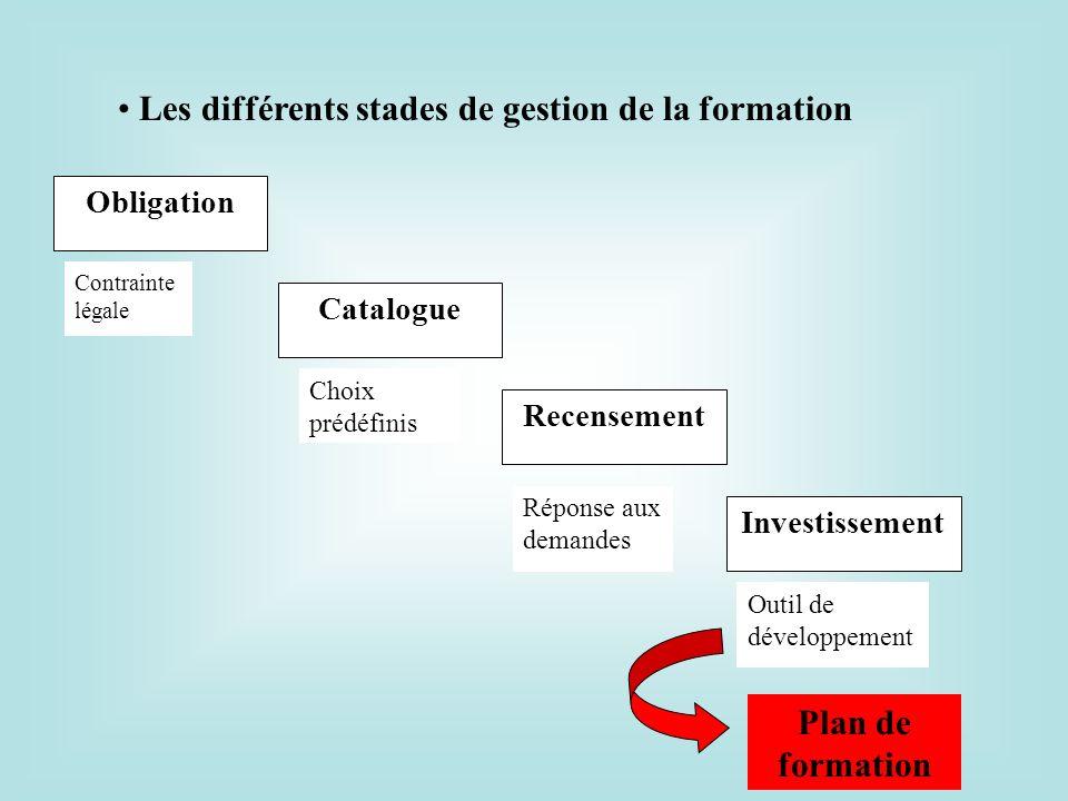 Les différents stades de gestion de la formation
