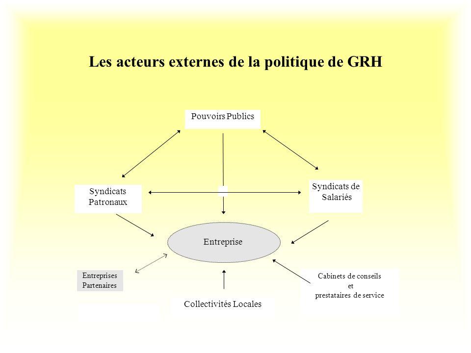 Les acteurs externes de la politique de GRH