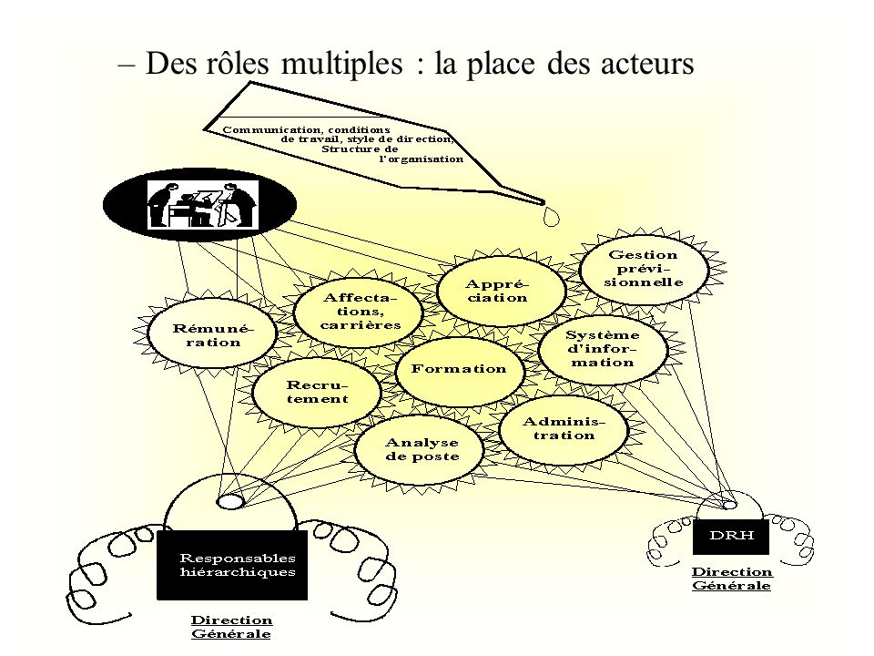 Des rôles multiples : la place des acteurs