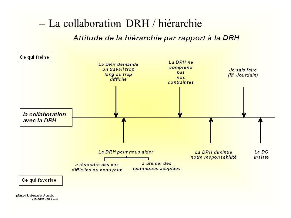 La collaboration DRH / hiérarchie