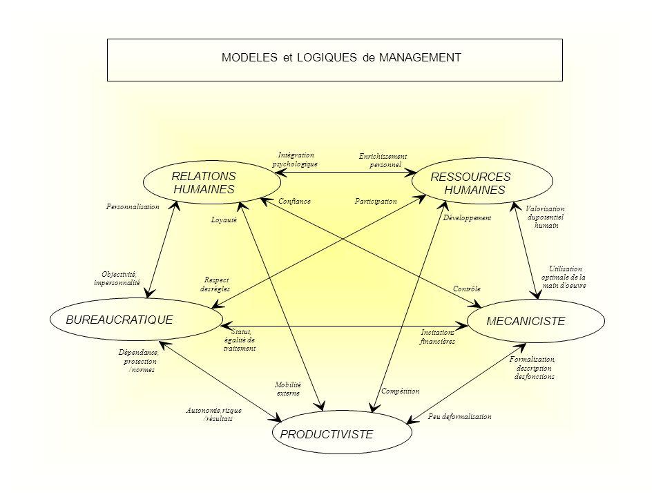 MODELES et LOGIQUES de MANAGEMENT