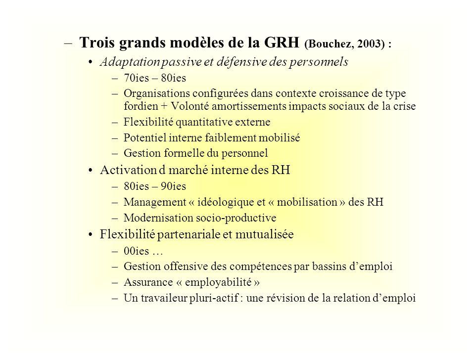 Trois grands modèles de la GRH (Bouchez, 2003) :