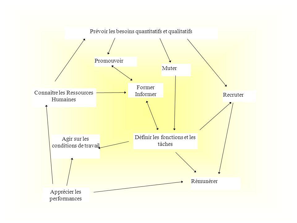Prévoir les besoins quantitatifs et qualitatifs