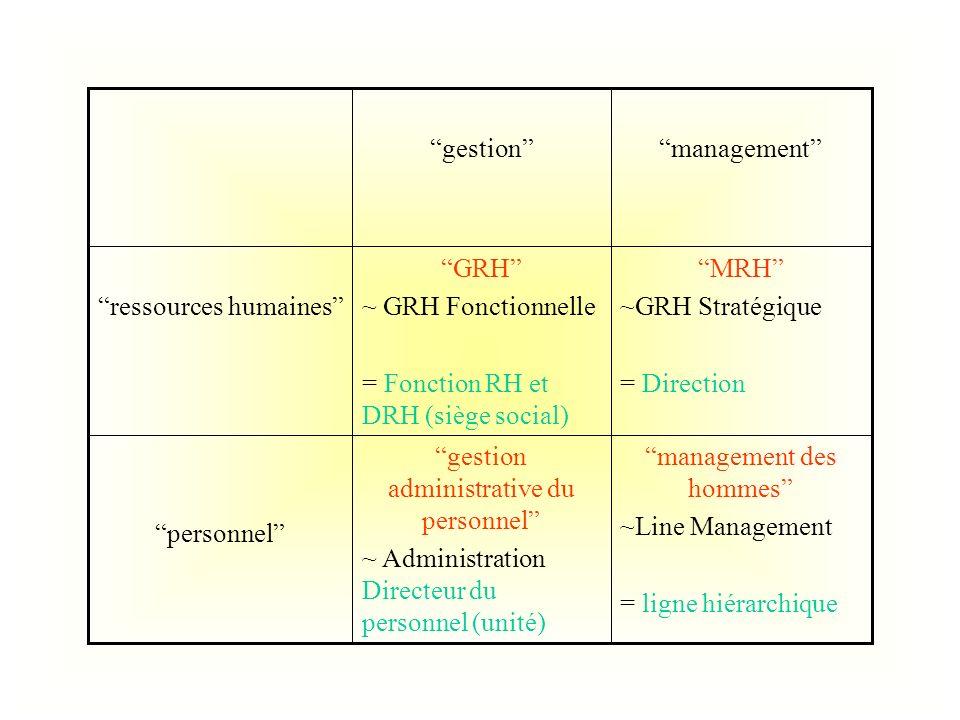 ressources humaines GRH ~ GRH Fonctionnelle