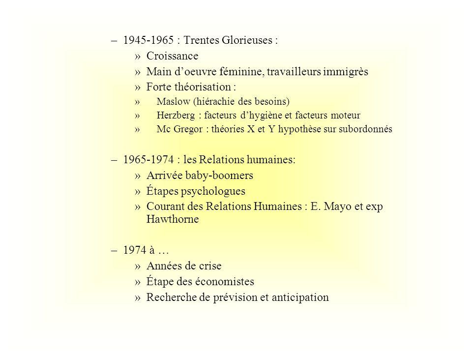 1945-1965 : Trentes Glorieuses : Croissance