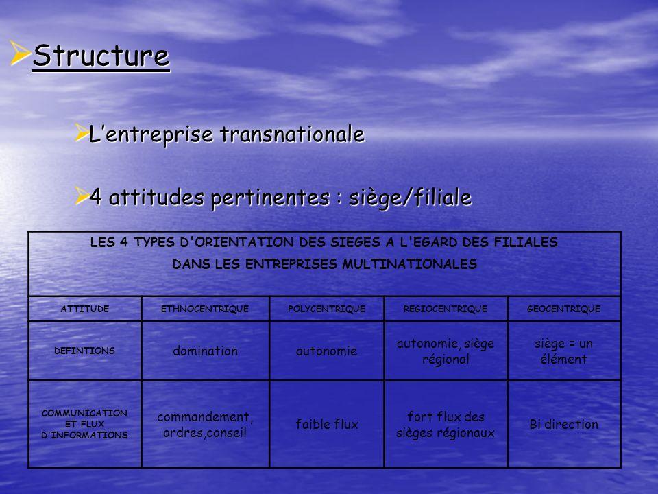 Structure L'entreprise transnationale