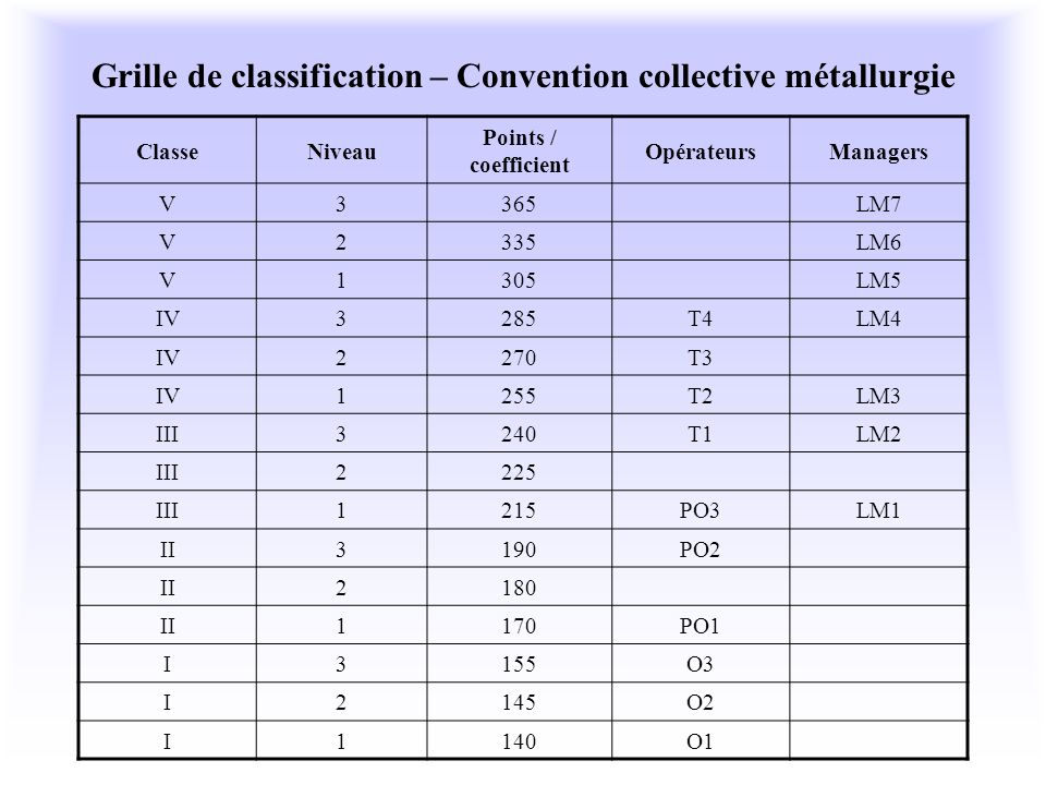 Grille de classification – Convention collective métallurgie
