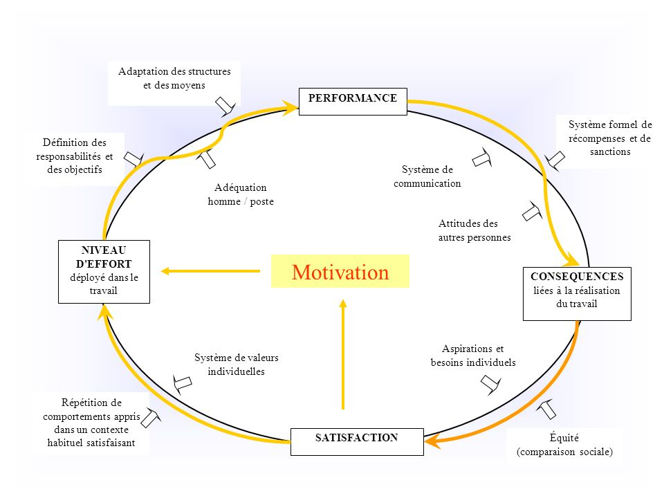 Motivation Adaptation des structures et des moyens PERFORMANCE