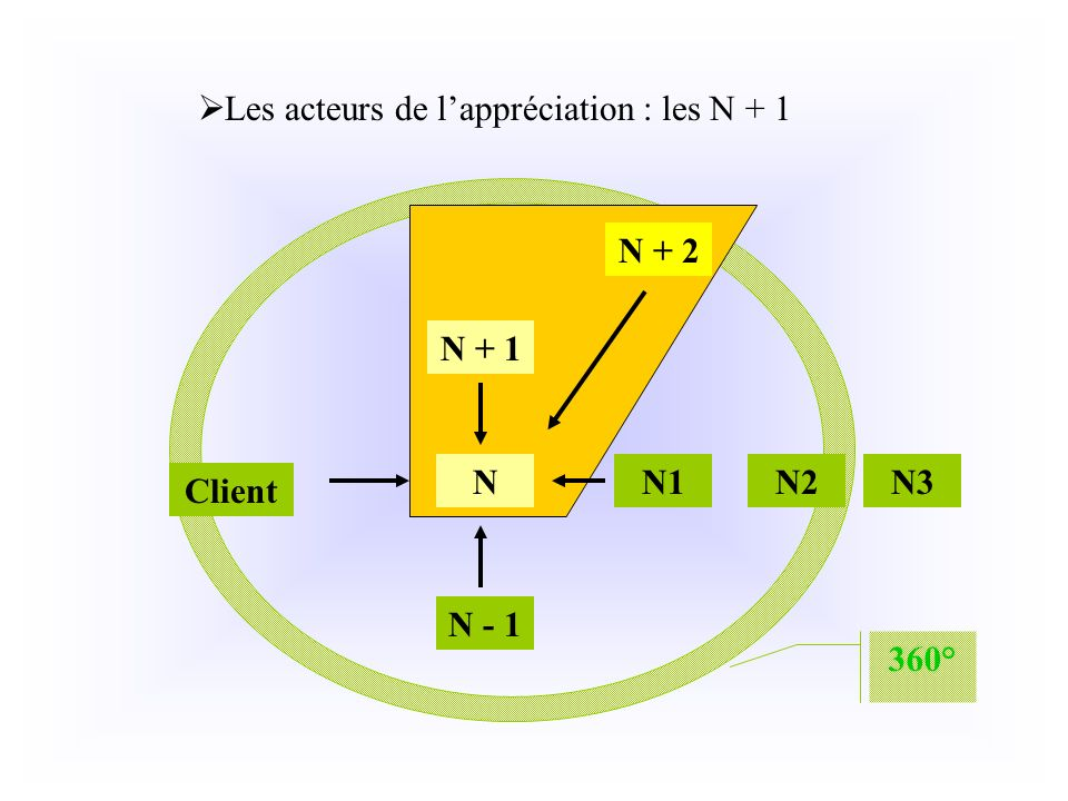 Les acteurs de l'appréciation : les N + 1