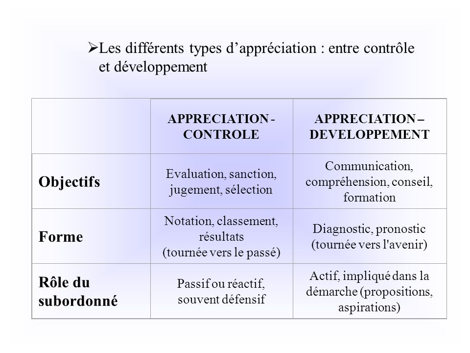 APPRECIATION - CONTROLE APPRECIATION – DEVELOPPEMENT