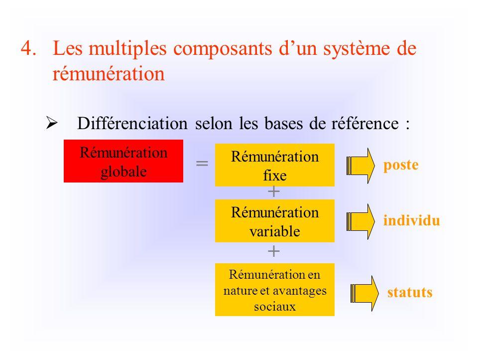 Les multiples composants d'un système de rémunération