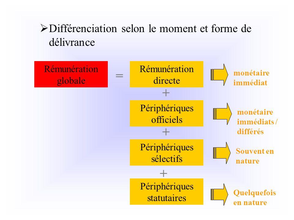 = + + + Différenciation selon le moment et forme de délivrance