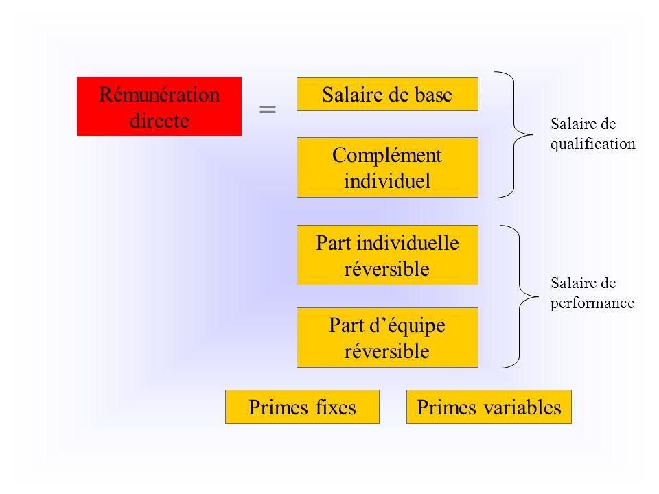 = Rémunération directe Salaire de base Complément individuel