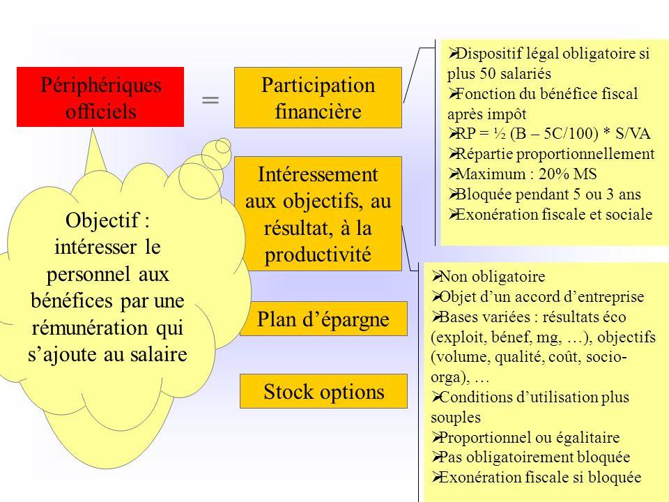 = Périphériques officiels Participation financière