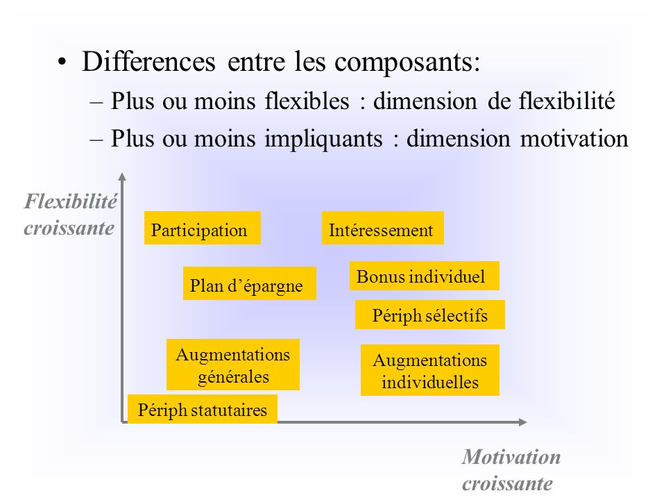Differences entre les composants: