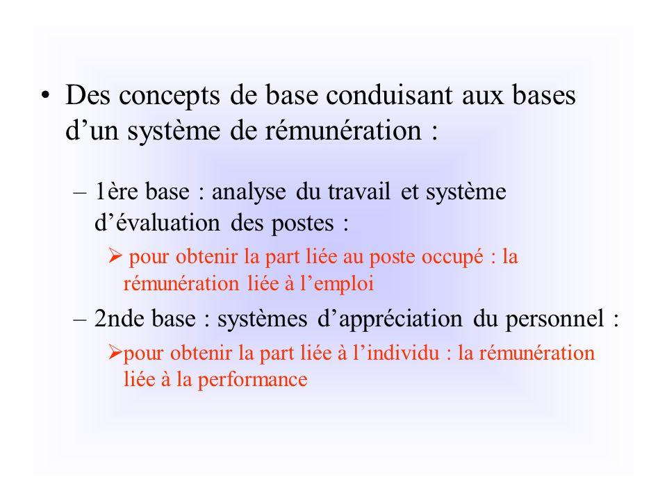 Des concepts de base conduisant aux bases d'un système de rémunération :