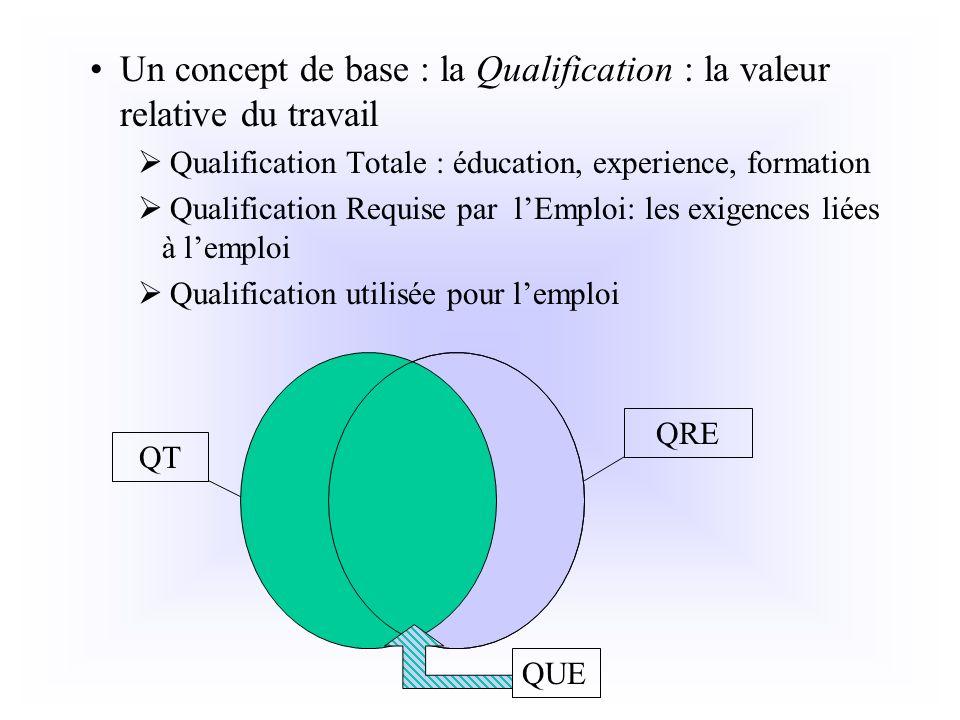 Un concept de base : la Qualification : la valeur relative du travail