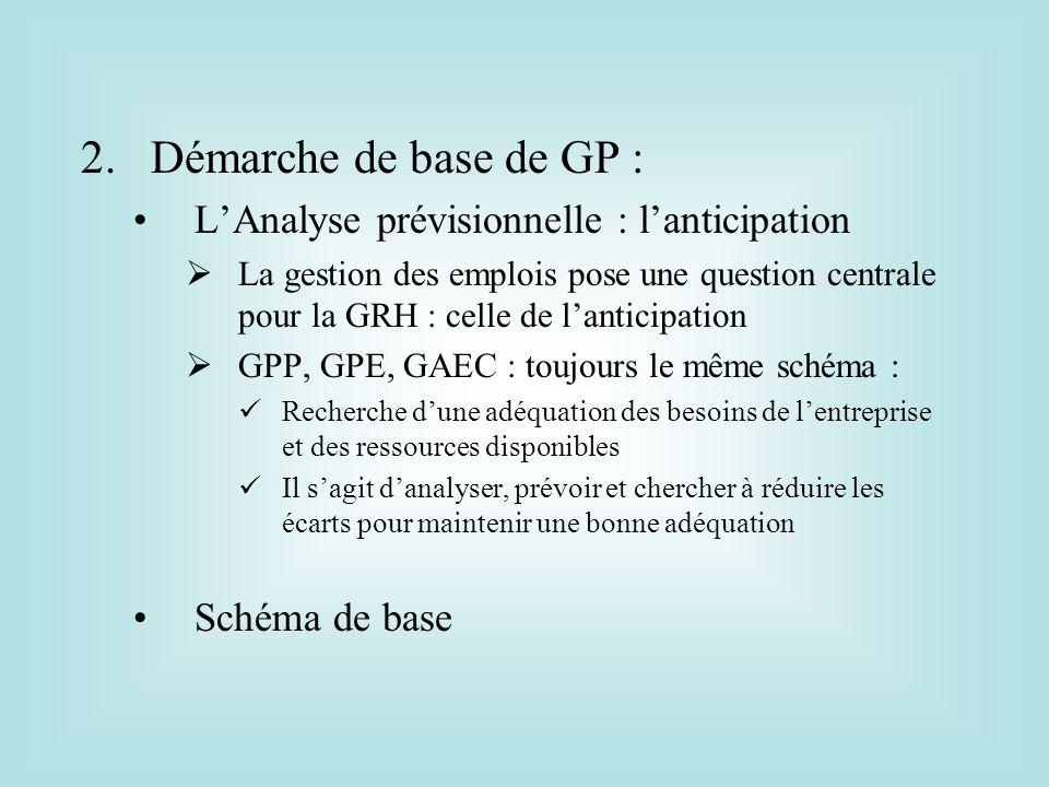 Démarche de base de GP : L'Analyse prévisionnelle : l'anticipation