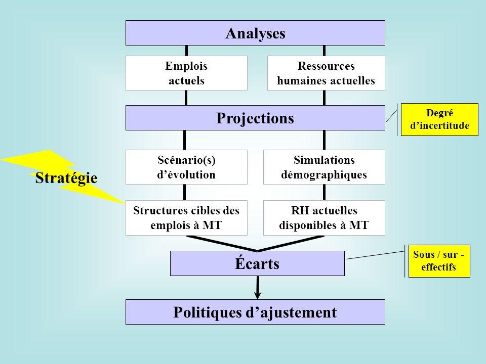 Analyses Projections Stratégie Écarts Politiques d'ajustement