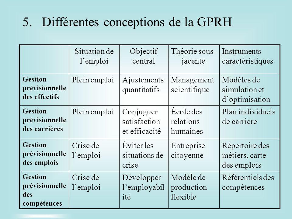 Différentes conceptions de la GPRH