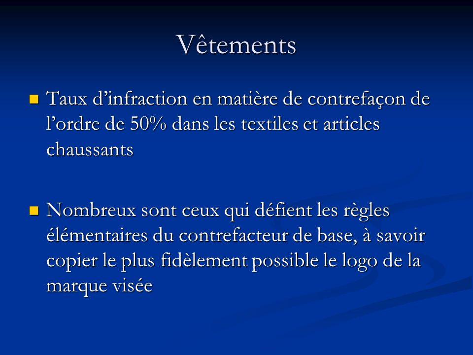 VêtementsTaux d'infraction en matière de contrefaçon de l'ordre de 50% dans les textiles et articles chaussants.