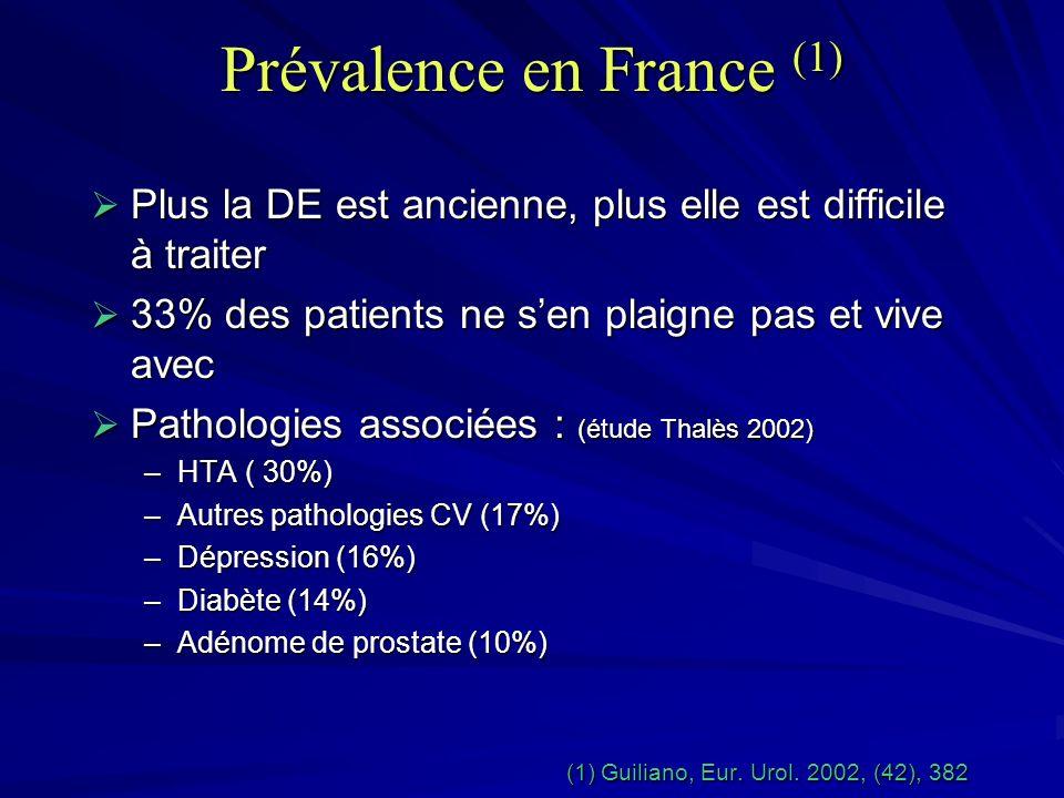 Prévalence en France (1)